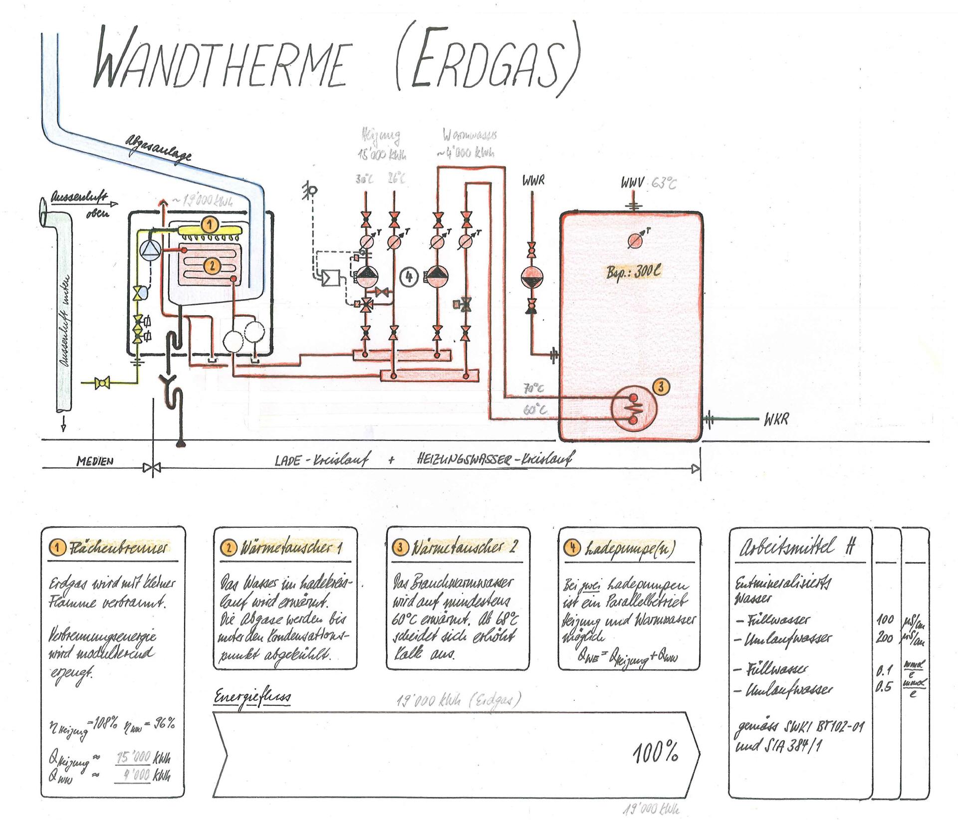 mit einer w rmepume kann umweltenergie mit einer tiefen temperatur auf eine f r die haustechnik. Black Bedroom Furniture Sets. Home Design Ideas