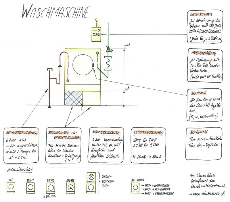 waschmaschine. Black Bedroom Furniture Sets. Home Design Ideas