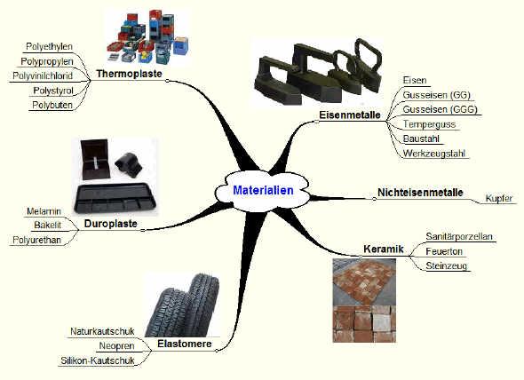 Materialkunde | mehralsschlappen